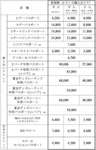 2020年4月からの東京ディズニーランドと東京ディズニーシーのパークチケット